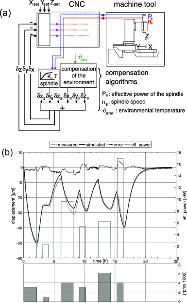 The concept and progress of intelligent spindles: A review
