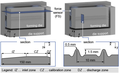 Defect detection in thread rolling processes – Experimental study