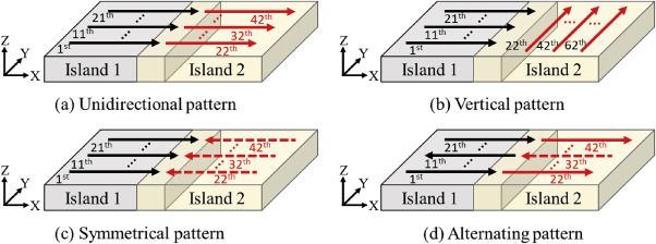 Effect of overlap rate and pattern on residual stress in selective