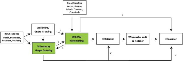 Water management accounting and the wine supply chain: Empirical