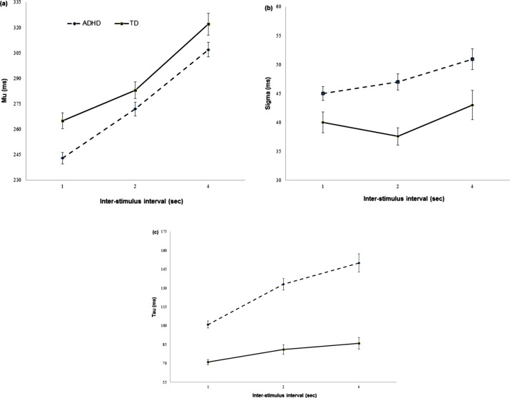 The Ex Gaussian Distribution Of Reaction Times In Adolescents With