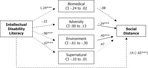 The relationship between awareness of intellectual disability