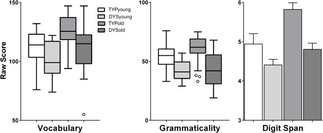 Speech Recognition in Noise by Children with and without Dyslexia