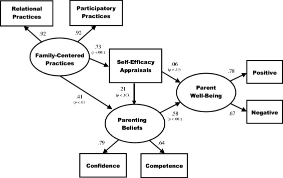 Family-centered practices and the parental well-being of