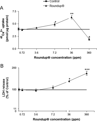 51df8b6a5c0 Roundup disrupts male reproductive functions by triggering calcium ...