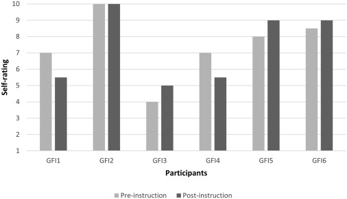 Vocal Performance Of Group Fitness Instructors Before And After
