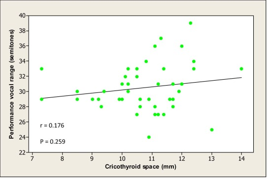 Relationship of the Cricothyroid Space with Vocal Range in