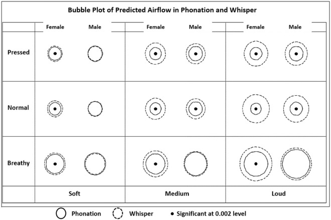 Whisper and Phonation: Aerodynamic Comparisons Across Adduction and