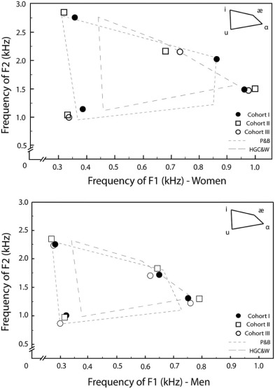 Effects Of Aging On Vocal Fundamental Frequency And Vowel Formants