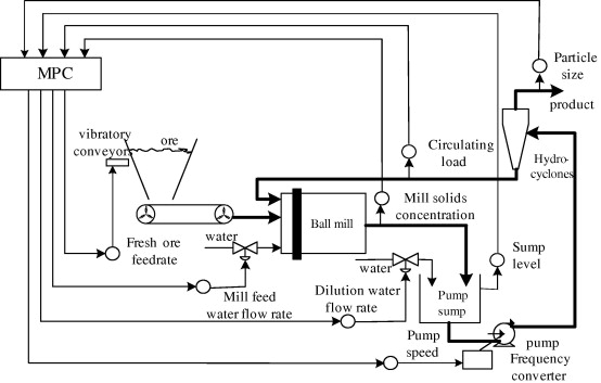 Application of model predictive control in ball mill grinding ... on ball mill drawing, ball mill detail, ball mills section, ball size charts, ball mill design, ball mill box, ball mill size, ball mill plans, ball mill tool, ball mill maintenance, ball mill grinding, ball mill amp limestone, ball bearing diagram, ball mill operation, ball screws for mini mill,