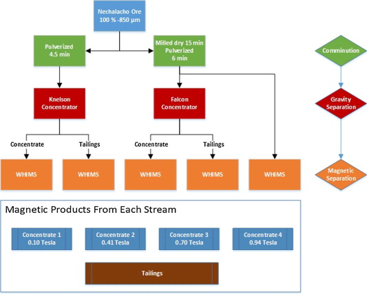 gravity concentration methods in mineral processing