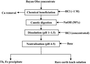 Separation of uranium and thorium from rare earths for rare earth separation of thorium from rare earths during processing bayan obo concentrates using caustic digestion publicscrutiny Choice Image