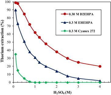 Separation of uranium and thorium from rare earths for rare earth thorium extraction with different acidic organophosphorus extractants in h2so4 solutions containing 0044 m th at room temperature based on tong et al publicscrutiny Choice Image