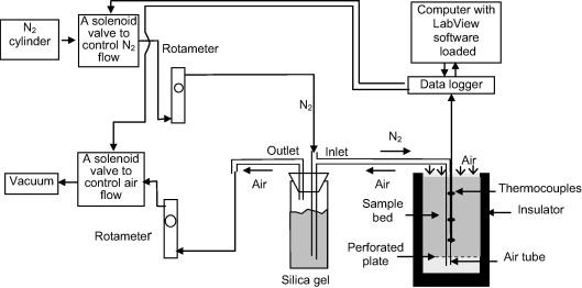 Development of an experimental methodology for sulphide self-heating on