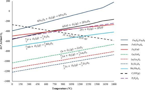 Lanthanum ellingham diagram basic guide wiring diagram application of ferrous pyrometallurgy to the beneficiation of rare rh sciencedirect com ellingham diagram metal oxides ellingham diagram metal oxides ccuart Choice Image
