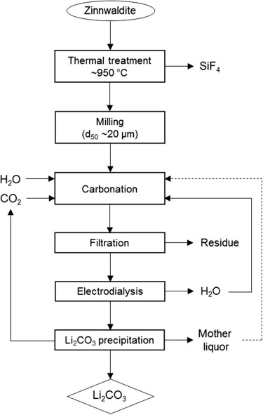 Lithium extraction from the mineral zinnwaldite: Part II