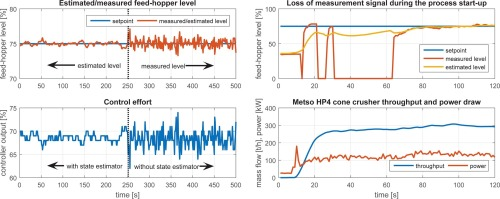 Feed-hopper level estimation and control in cone crushers