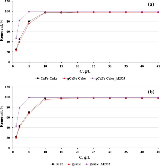 Application of Al2O3 modified sulfate tailings (CaFe-Cake