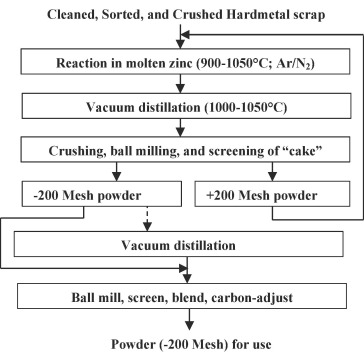 Recycling of tungsten carbide scrap metal: A review of