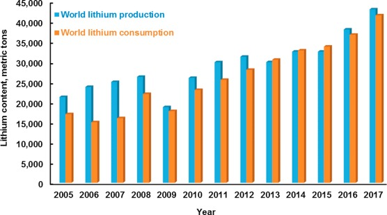 149 Demand For Niobium May Grow 60 By 2015 Says Brasil Mineral >> The Beneficiation Of Lithium Minerals From Hard Rock Ores A Review