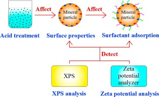XPS analysis of the surface chemistry of sulfuric acid