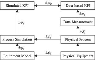 kpi implementation