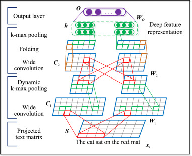 Self-Taught convolutional neural networks for short text