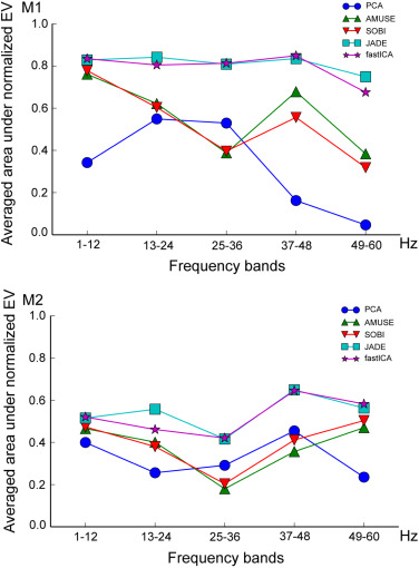 A new method for quantifying the performance of EEG blind source