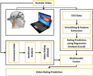 Prediction of advertisement preference by fusing EEG