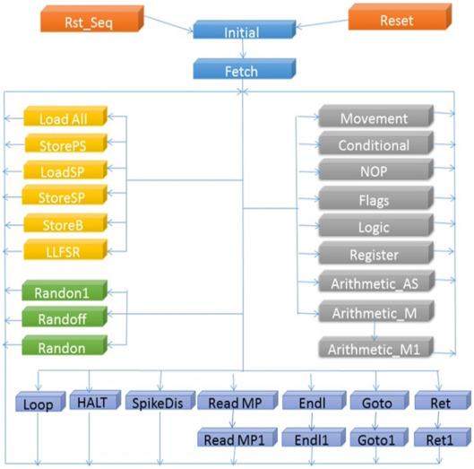 SNAVA—A real-time multi-FPGA multi-model spiking neural network