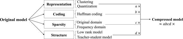ADA-Tucker: Compressing deep neural networks via adaptive dimension