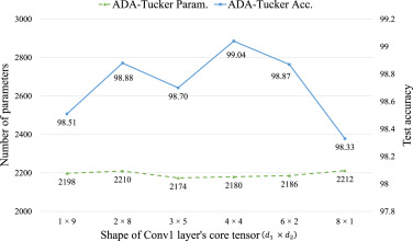 ADA-Tucker: Compressing deep neural networks via adaptive