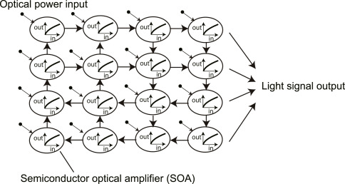 Recent advances in physical reservoir computing: A review