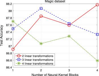 Deep neural-kernel blocks - ScienceDirect
