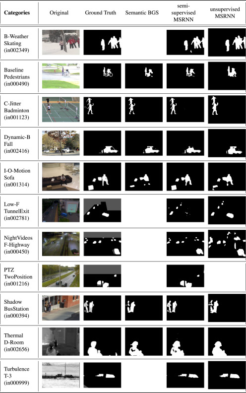 Deep neural network concepts for background subtraction:A