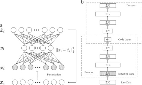 Deep neural network concepts for background subtraction:A systematic