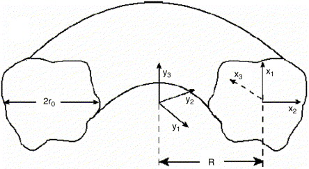 On flow of a Navier–Stokes fluid in curved pipes  Part I