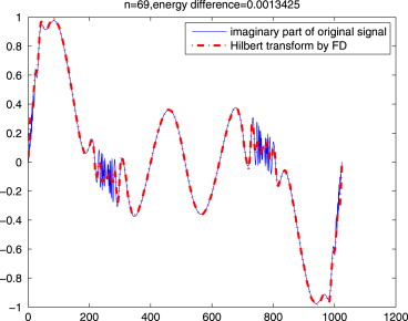 The AFD methods to compute Hilbert transform - ScienceDirect