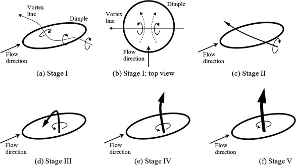 Development of flow structures over dimples - ScienceDirect