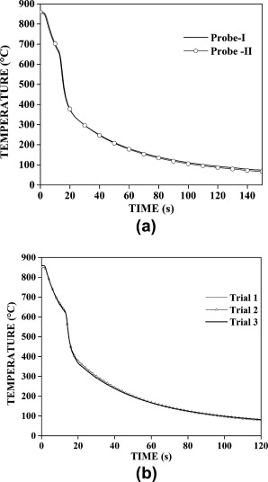 Assessment of axial and radial heat transfer during immersion comparison of a cooling curve of two quench probes and b cooling curve of quench probe i heated to 850 c immersed in mineral oil for three trails ccuart Images
