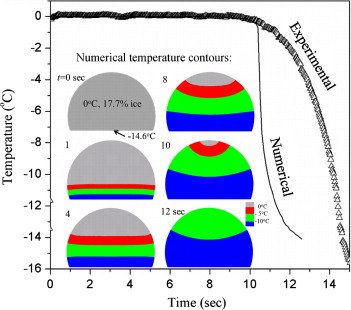 Freezing of water droplets on solid surfaces: An