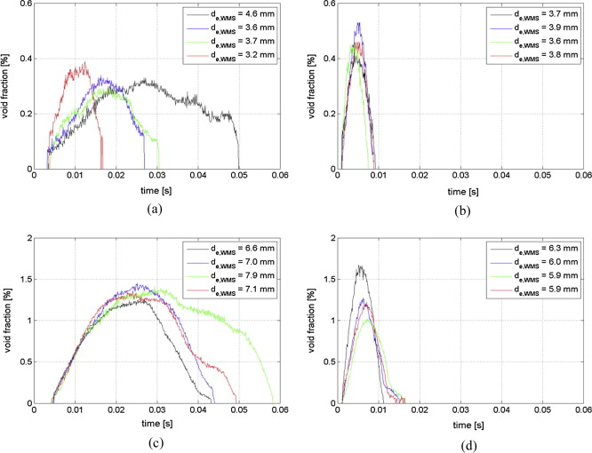 On The Accuracy Of Wire Mesh Sensors In Dependence Of Bubble Sizes