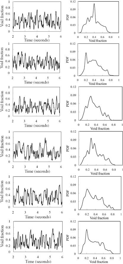 Comparison of experimental and Computational Fluid Dynamics