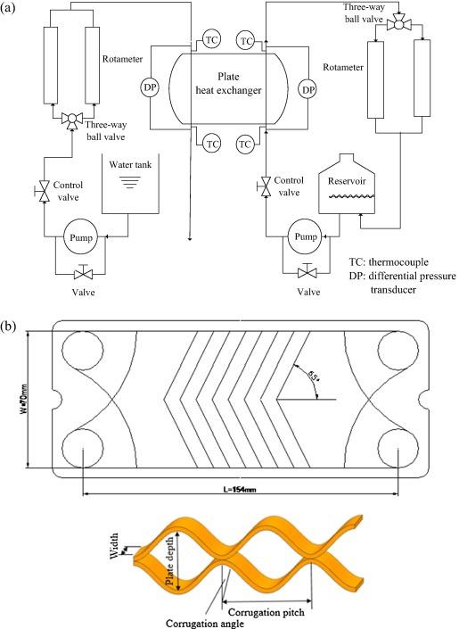 Effects Of Hybrid Nanofluid Mixture In Plate Heat Exchangers