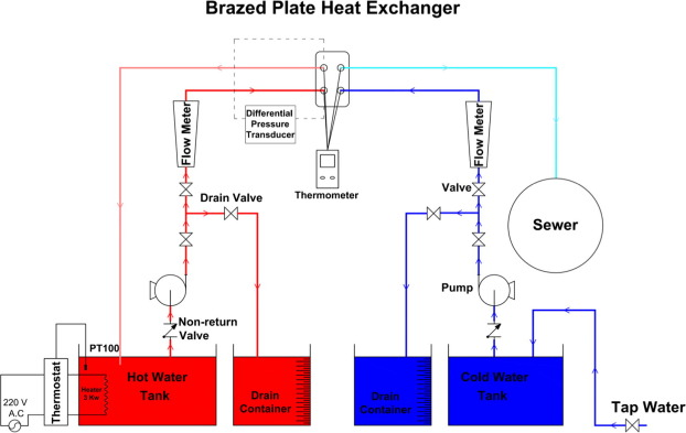 Experimental investigation on heat transfer characteristics and ...