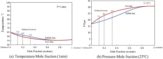 Heat transfer performance of closed loop pulsating heat
