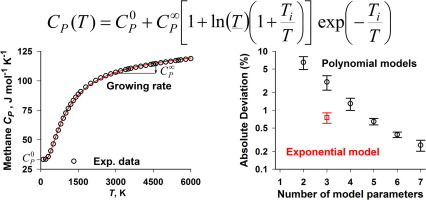An exponential expression for gas heat capacity, enthalpy