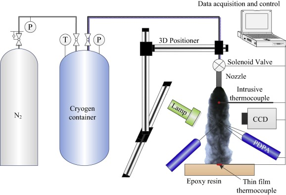 Comparative investigation on the spray characteristics and