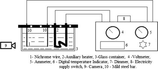 Enhancement of pool boiling heat transfer using innovative