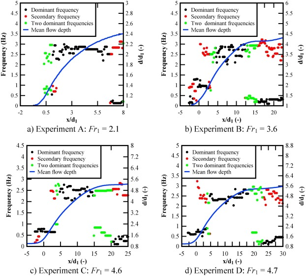 Continuous measurements of time-varying free-surface
